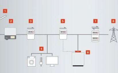 Viessmann_fotonaponska_instalacija Viessmann energetski učinkovita dizalica topline za toplu i higijenski ispravnu vodu